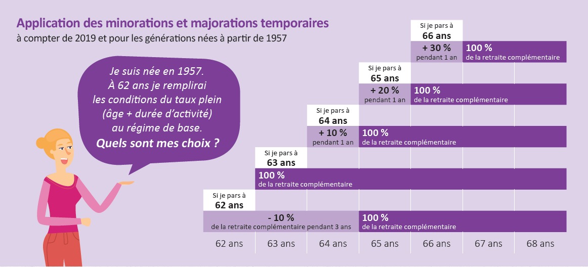 infographie minoration majoration temporaires